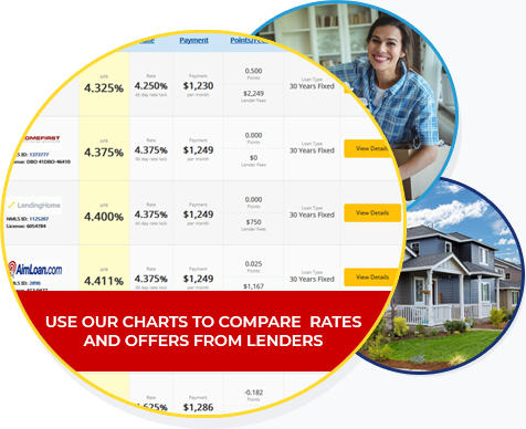 Compare Lender Rates and Offers